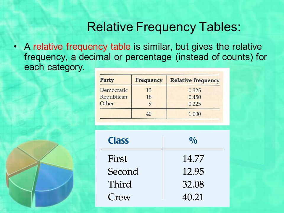 Relative Frequency Tables: