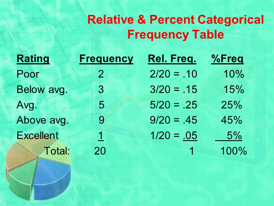 Relative & Percent Categorical Frequency Table