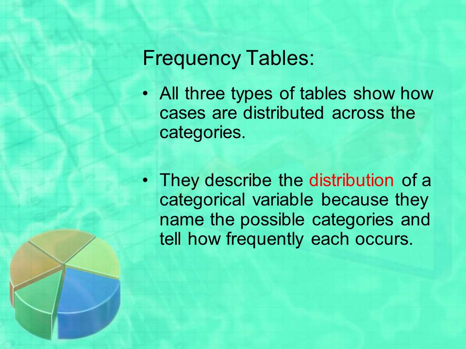 Frequency Tables: All three types of tables show how cases are distributed across the categories.