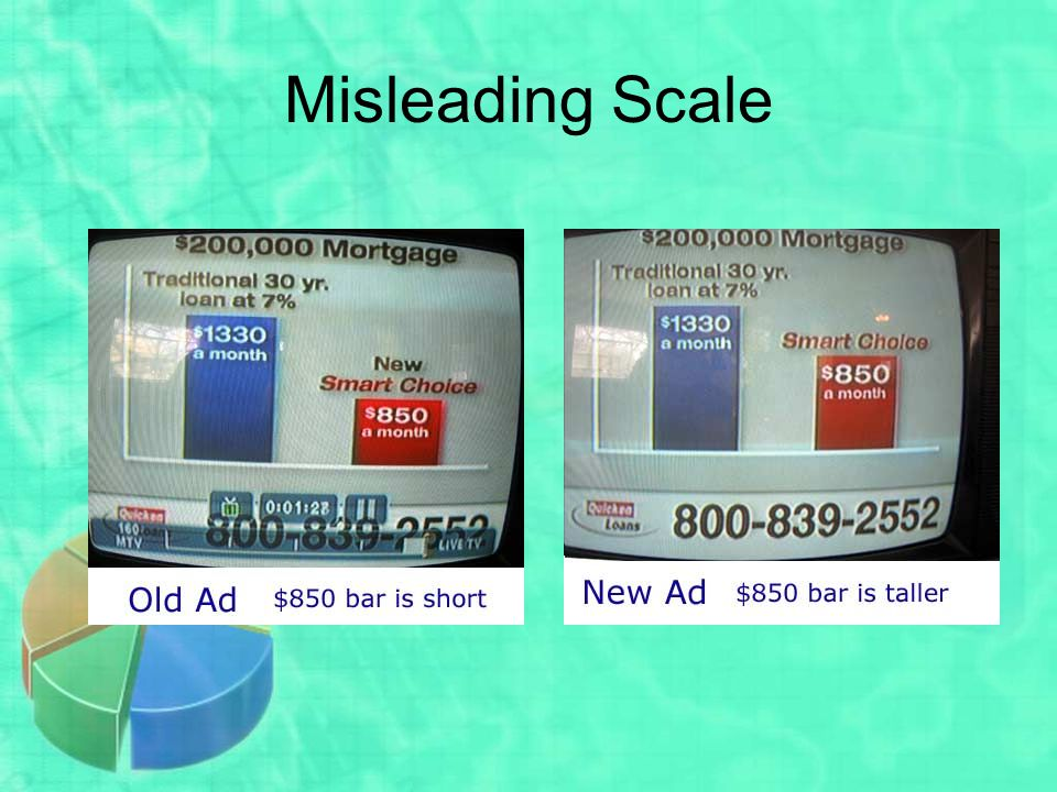 Misleading Scale