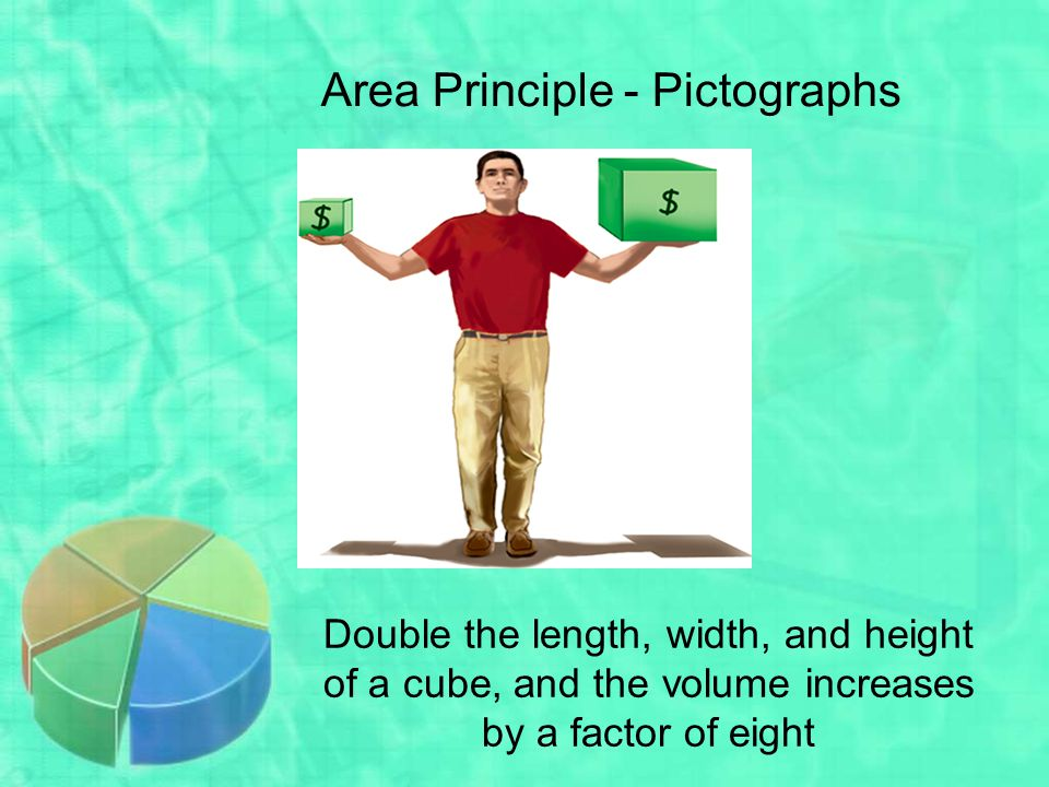 Area Principle - Pictographs
