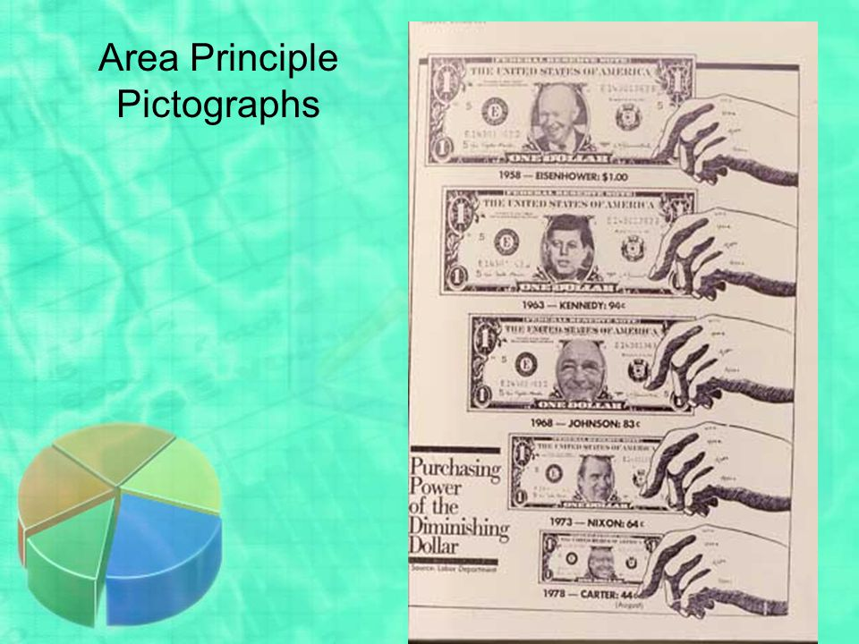 Area Principle Pictographs