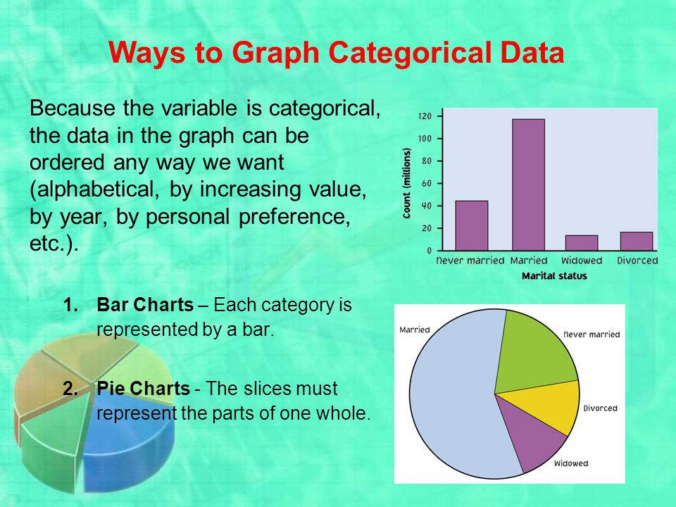 Ways to Graph Categorical Data