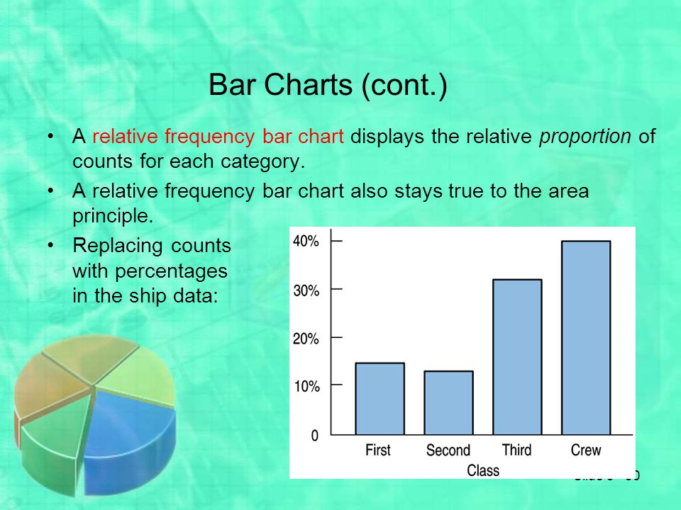 Bar Charts (cont.) A relative frequency bar chart displays the relative proportion of counts for each category.