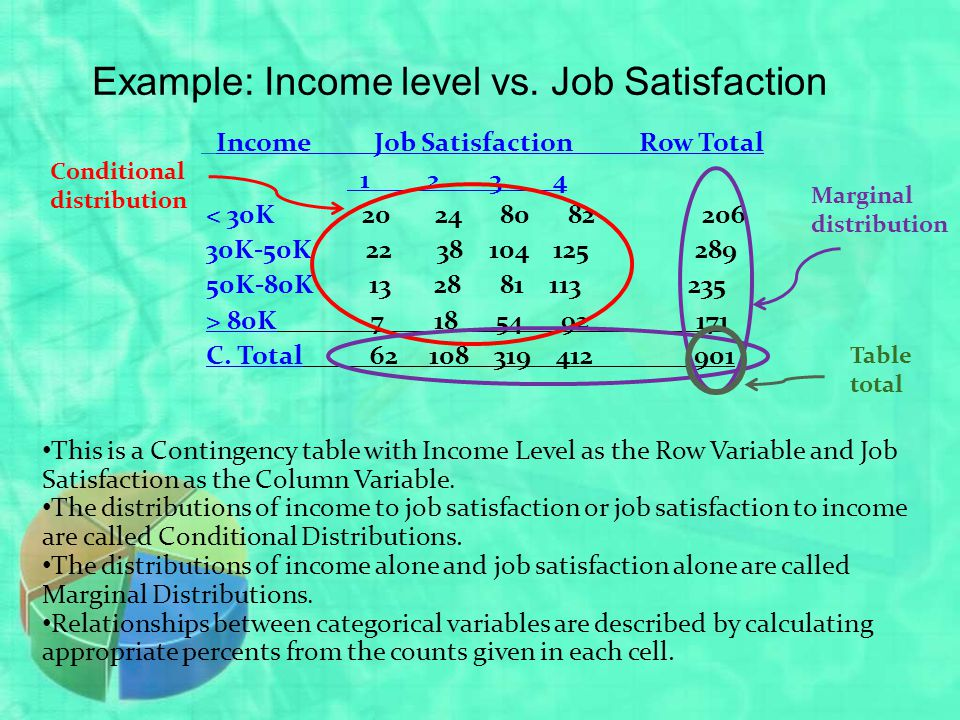 Example: Income level vs. Job Satisfaction