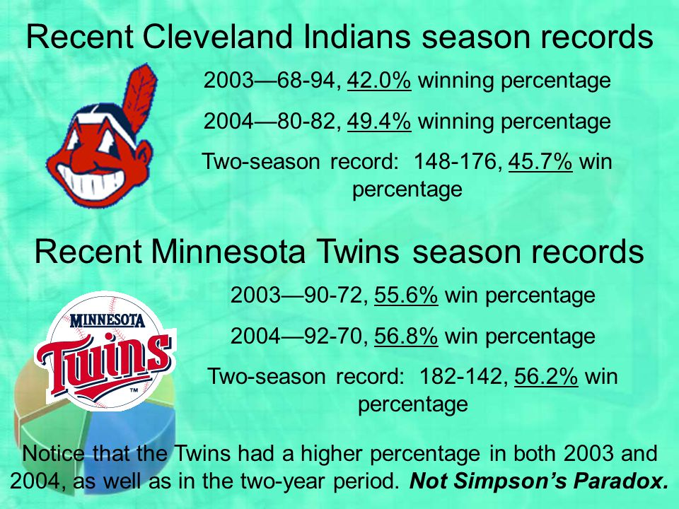 Recent Cleveland Indians season records