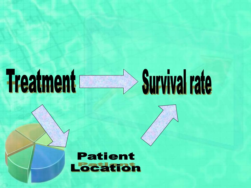 Treatment Survival rate Patient Location