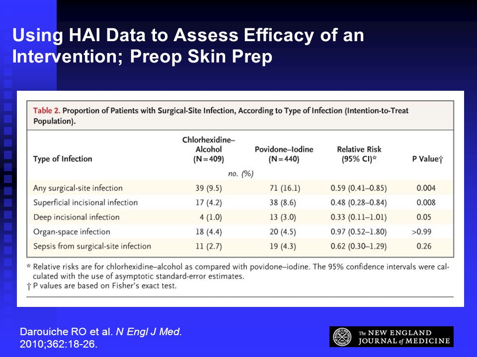 Using HAI Data to Assess Efficacy of an Intervention; Preop Skin Prep