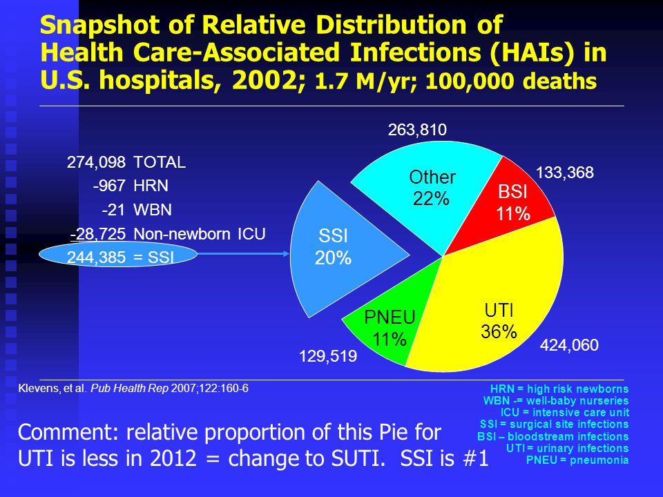 Klevens, et al. Pub Health Rep 2007;122:160-6