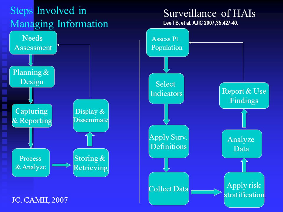 Steps Involved in Managing Information