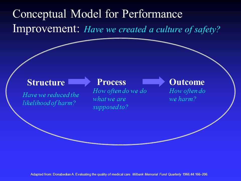 Conceptual Model for Performance Improvement: Have we created a culture of safety