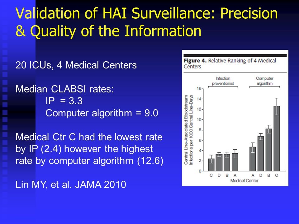 Validation of HAI Surveillance: Precision & Quality of the Information