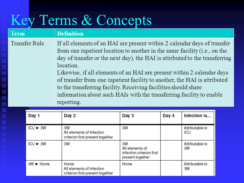 Key Terms & Concepts Term Definition Transfer Rule