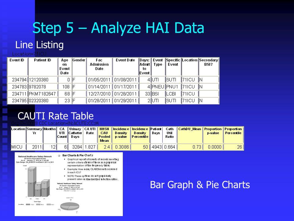 Step 5 – Analyze HAI Data Line Listing CAUTI Rate Table