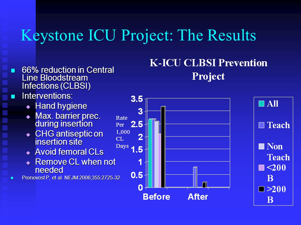 Keystone ICU Project: The Results