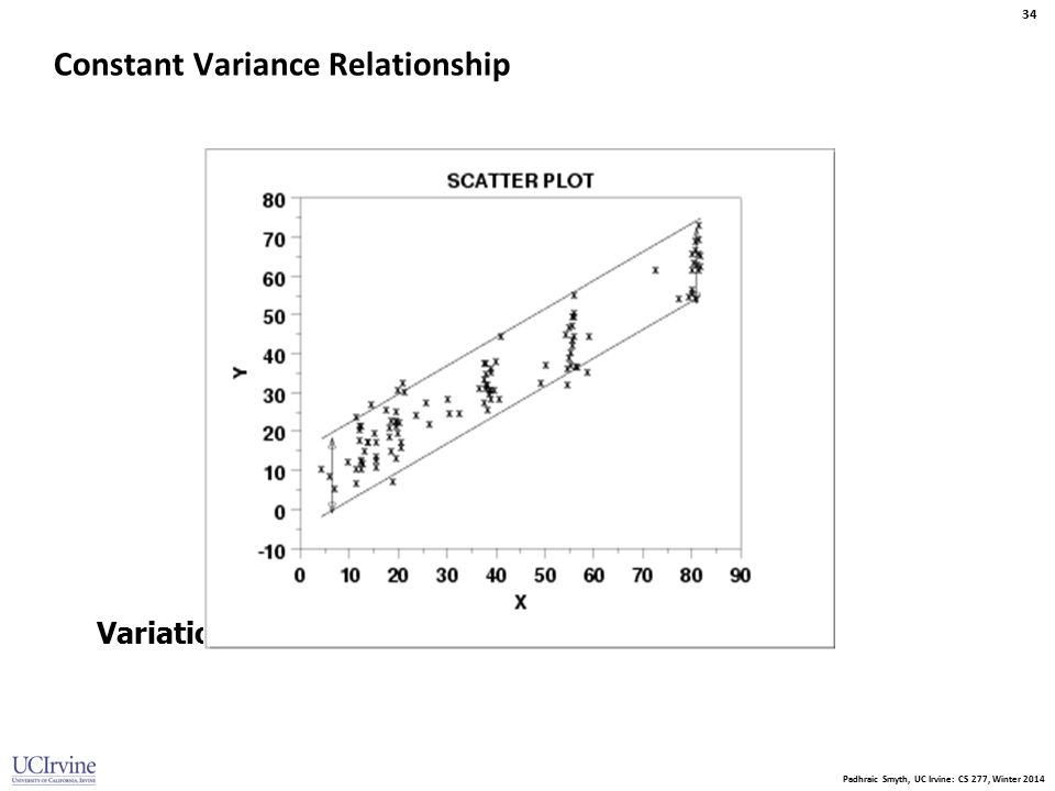 Constant Variance Relationship