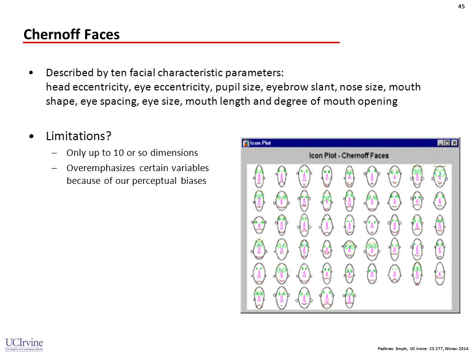 Chernoff Faces Limitations