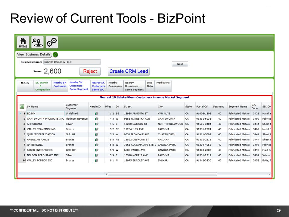 Review of Current Tools - BizPoint
