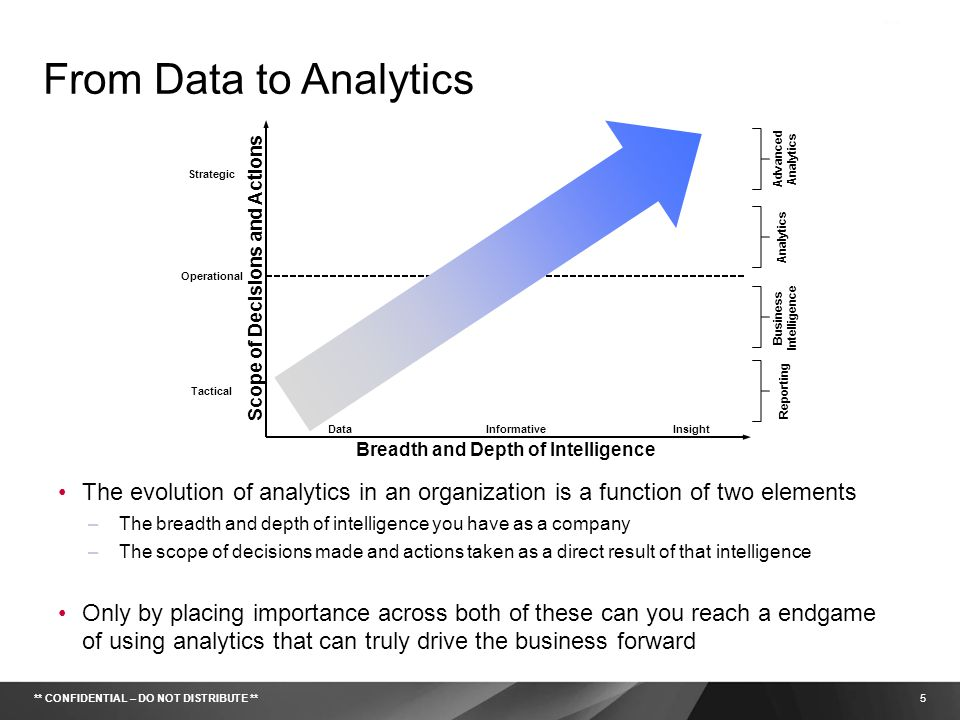 From Data to Analytics Advanced Analytics. Strategic. Analytics. Scope of Decisions and Actions.