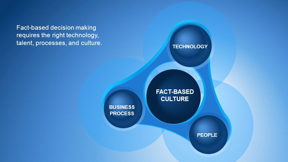 Fact-based decision making requires the right technology, talent, processes, and culture.