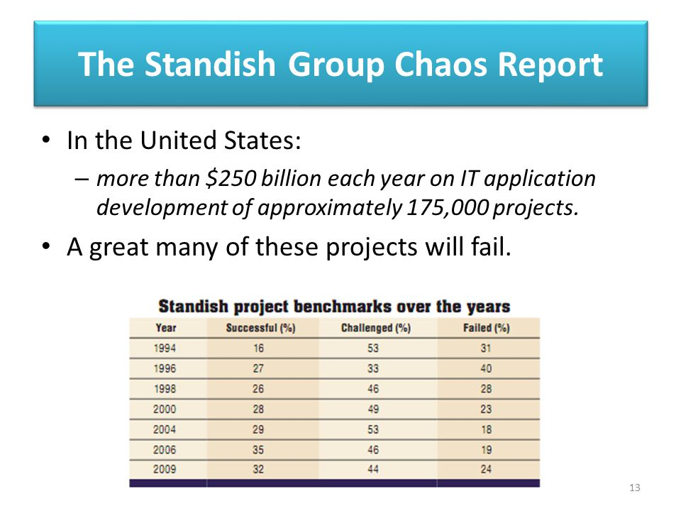 The Standish Group Chaos Report