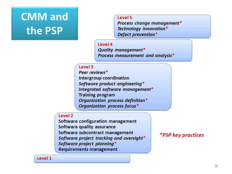 CMM and the PSP *PSP key practices Level 5 Process change management*