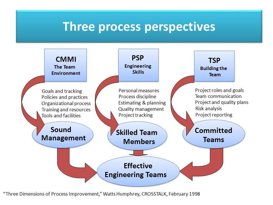 Three process perspectives