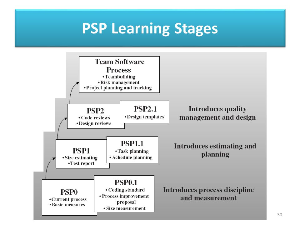 PSP Learning Stages