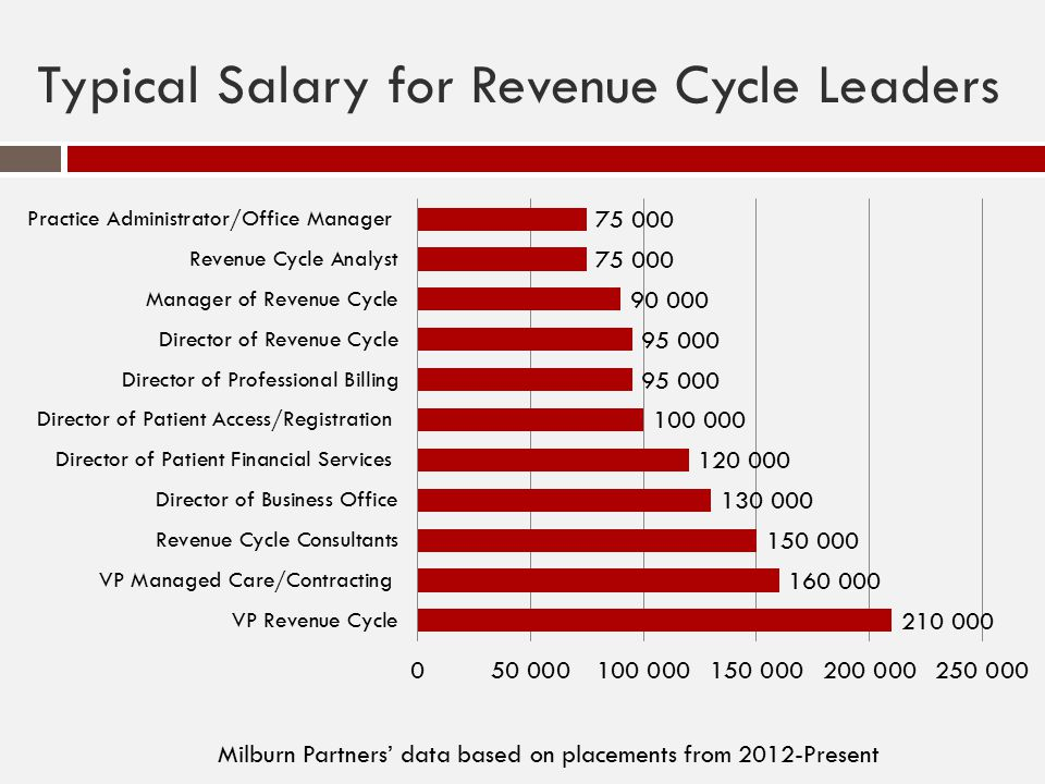 Typical Salary for Revenue Cycle Leaders