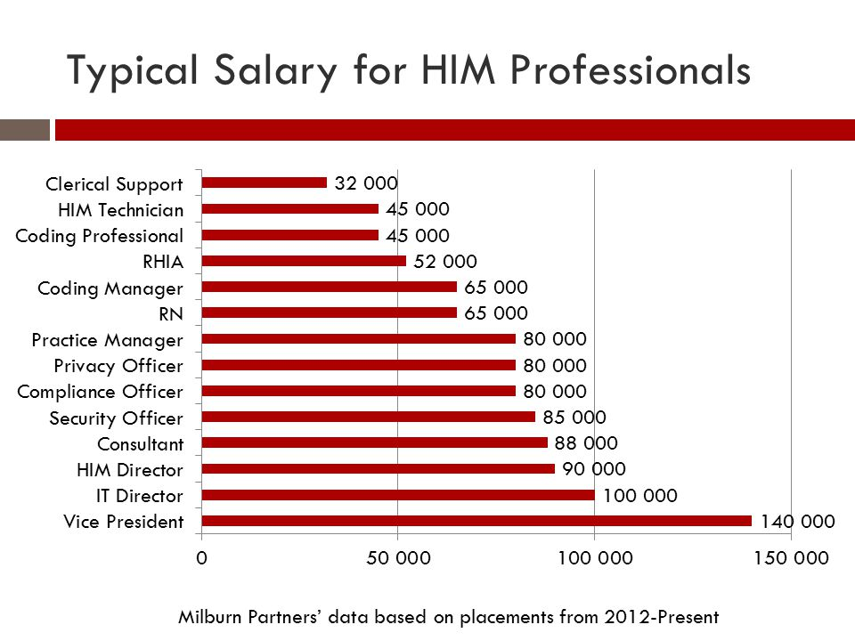Typical Salary for HIM Professionals