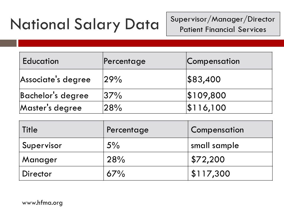 National Salary Data Education Percentage Compensation