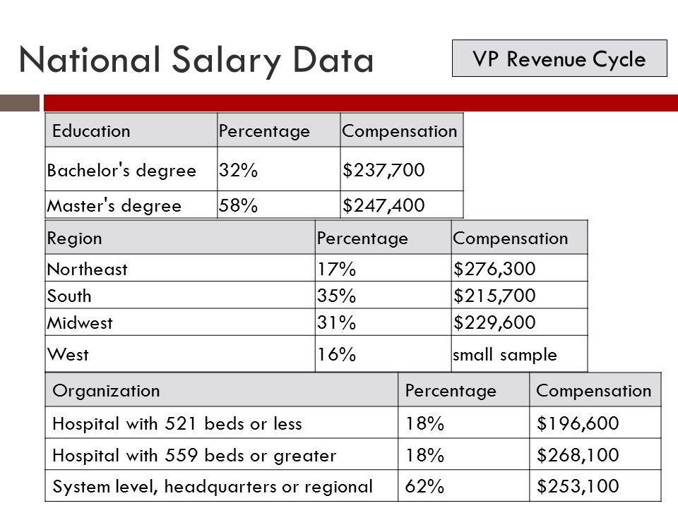 National Salary Data VP Revenue Cycle Education Percentage