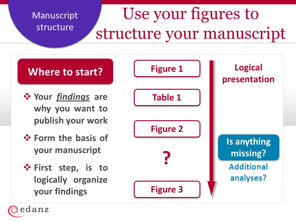 Use your figures to structure your manuscript
