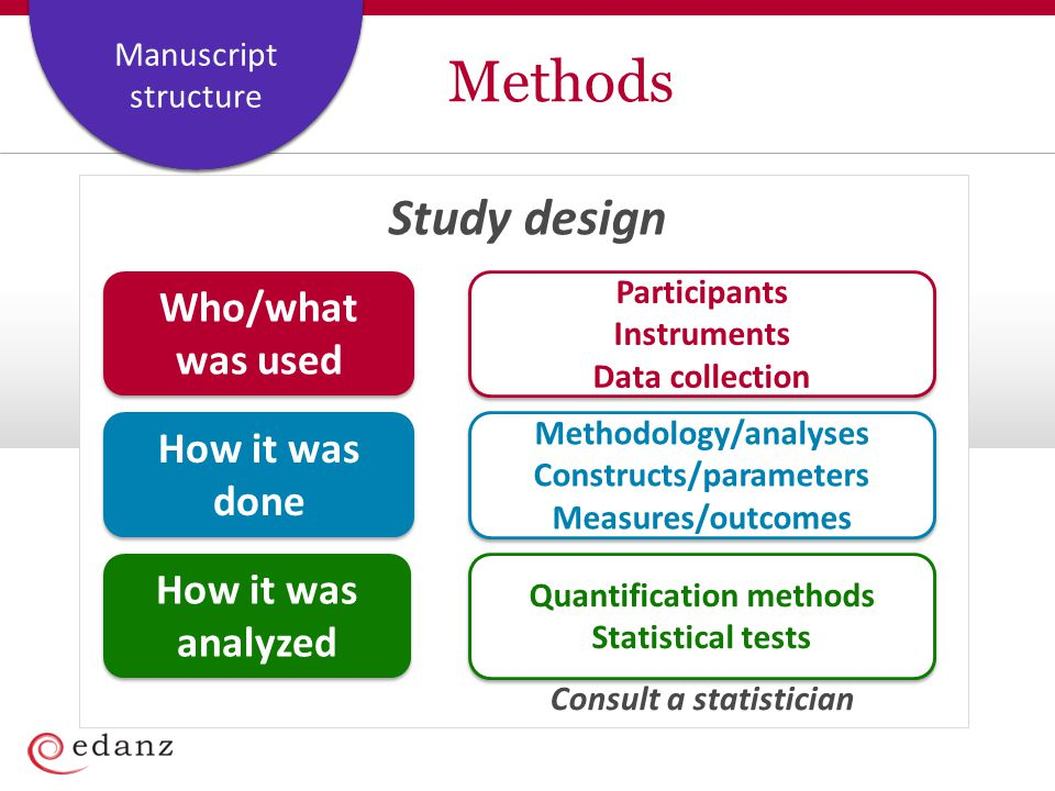 Methods Study design Who/what was used How it was done