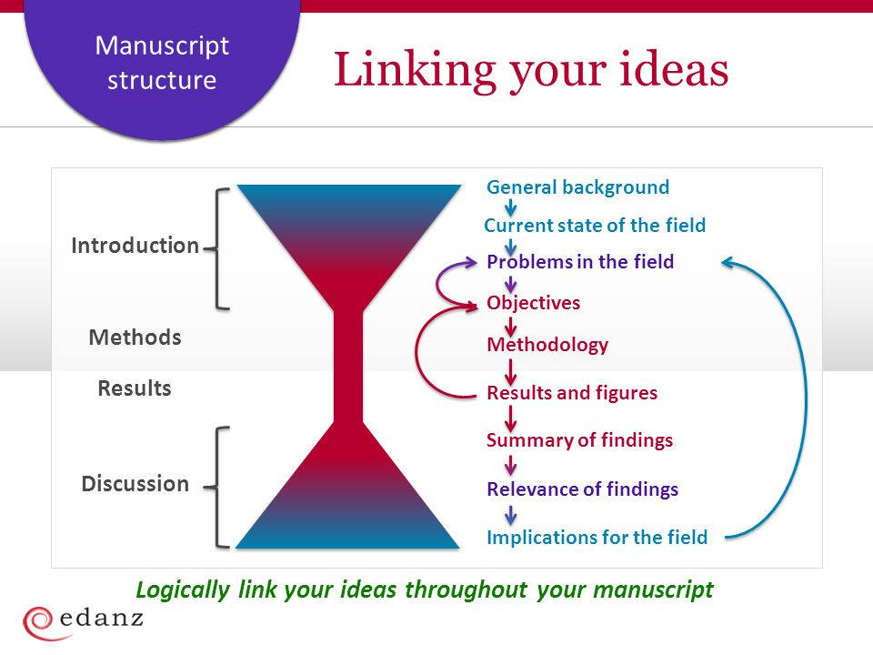 Linking your ideas General background. Current state of the field. Introduction. Methods. Results.