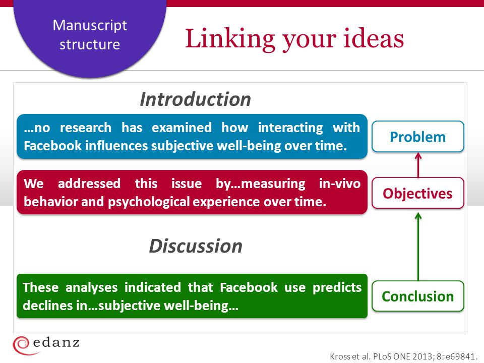 Linking your ideas Introduction Discussion Problem Objectives