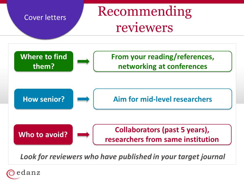Recommending reviewers
