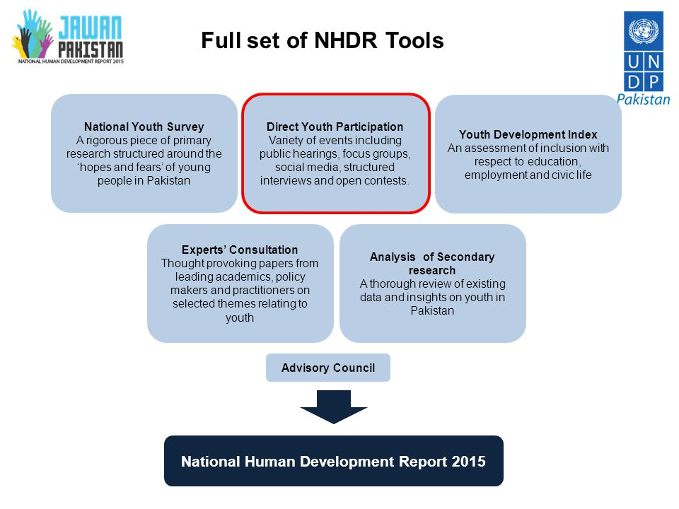 Full set of NHDR Tools National Human Development Report 2015