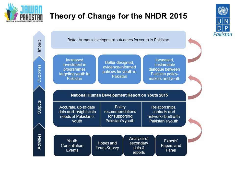 Theory of Change for the NHDR 2015