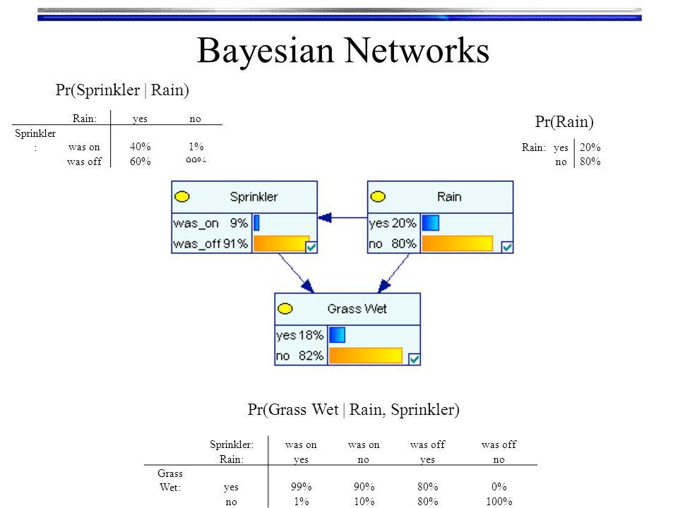 Bayesian Networks Pr(Sprinkler | Rain) Pr(Rain)