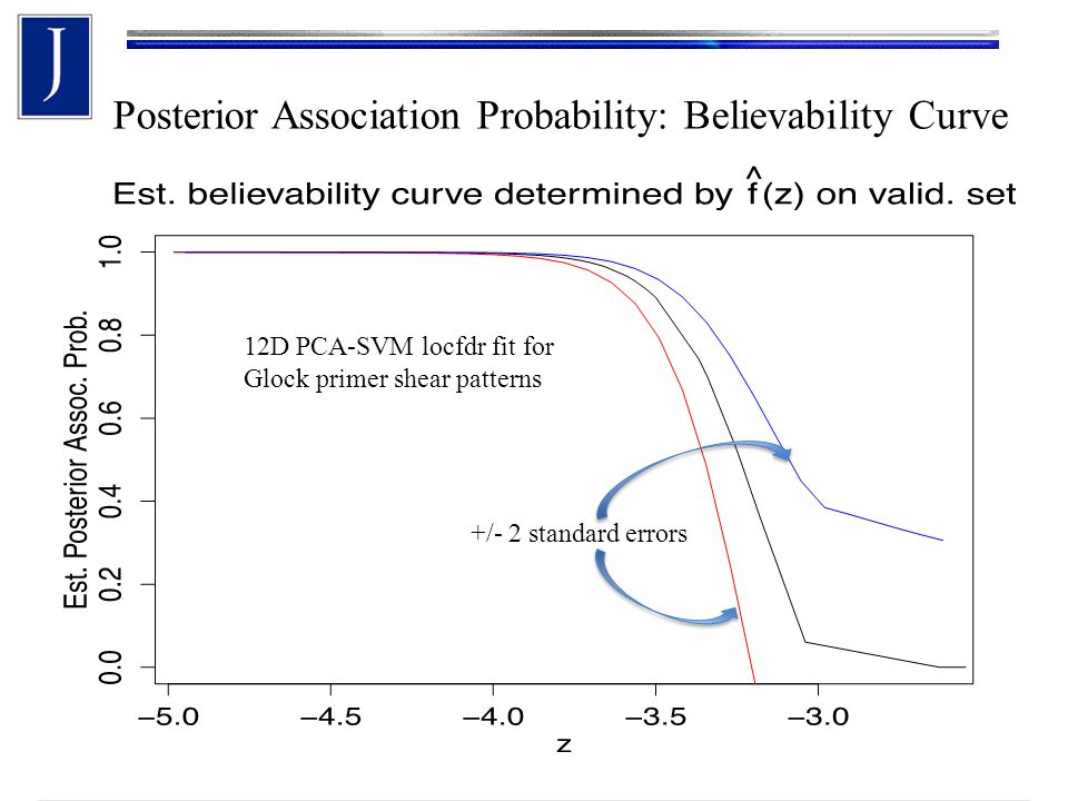 Posterior Association Probability: Believability Curve