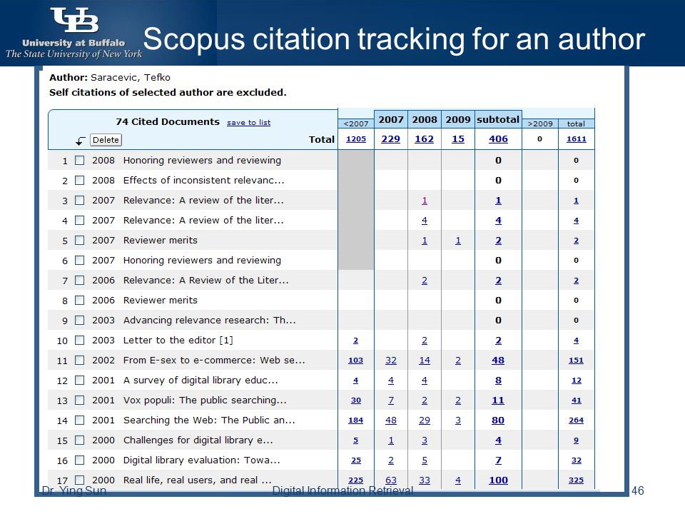 Scopus citation tracking for an author