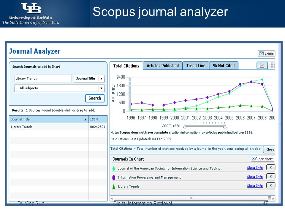 Scopus journal analyzer
