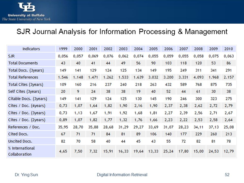 SJR Journal Analysis for Information Processing & Management
