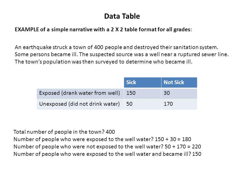 Data Table EXAMPLE of a simple narrative with a 2 X 2 table format for all grades: