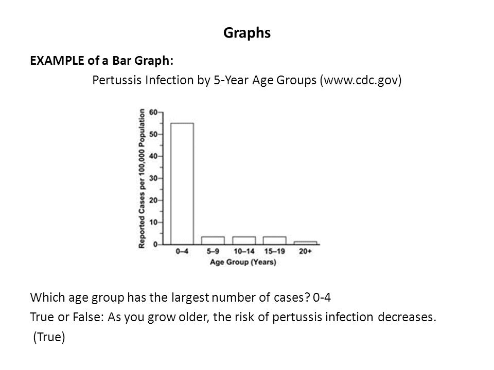 Pertussis Infection by 5-Year Age Groups (www.cdc.gov)