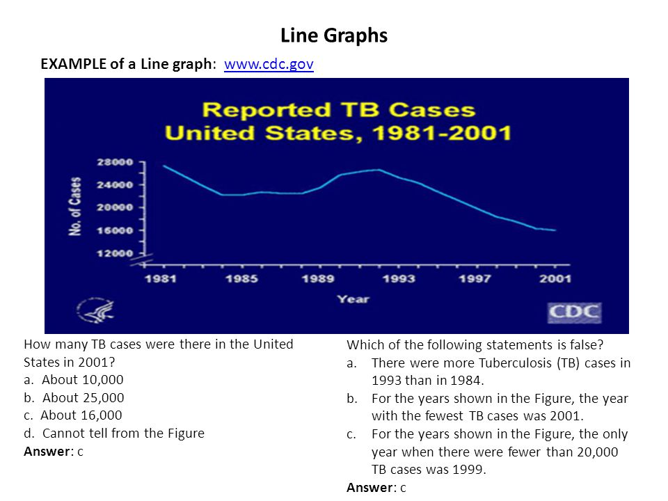 Line Graphs EXAMPLE of a Line graph: www.cdc.gov