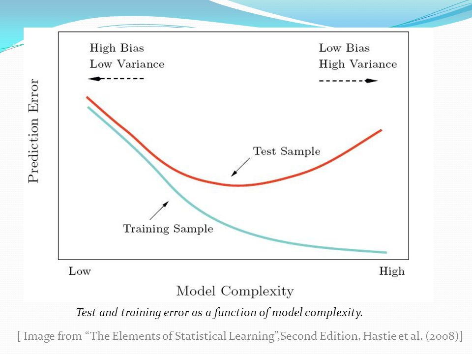 Test and training error as a function of model complexity.