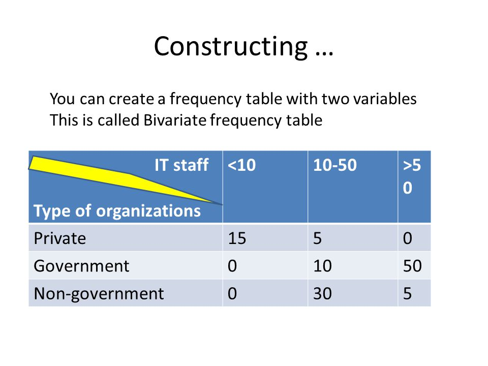 Constructing … IT staff Type of organizations <10 10-50 >50