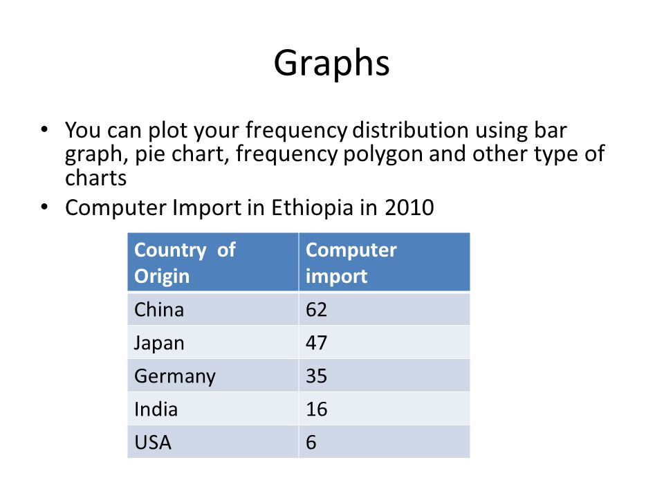 Graphs You can plot your frequency distribution using bar graph, pie chart, frequency polygon and other type of charts.